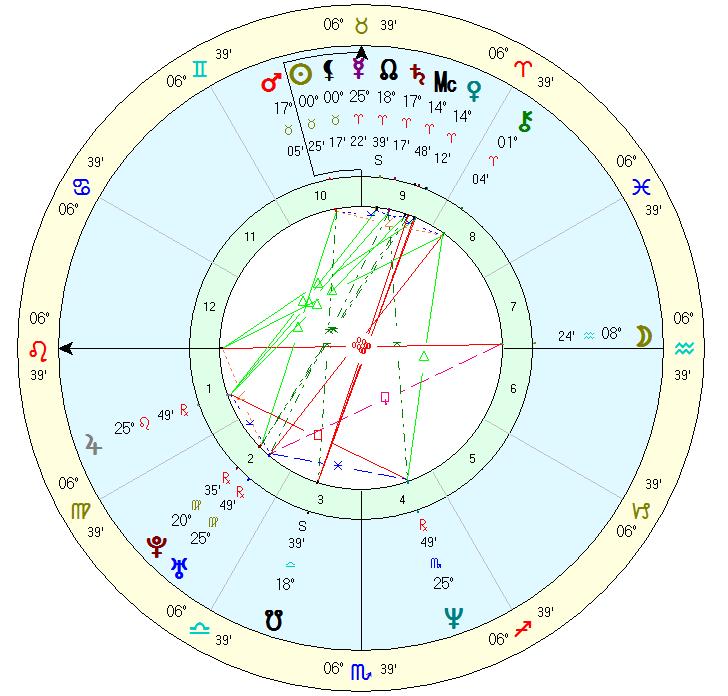 Leah Whitehorse - Natal Chart