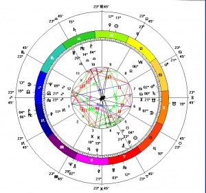 National Horoscope of Portugal - Click for a larger image