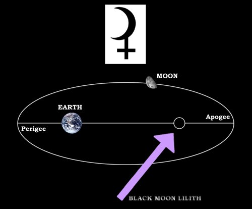 ... that far more astrologers think of Lilith as the apogee of the Moon