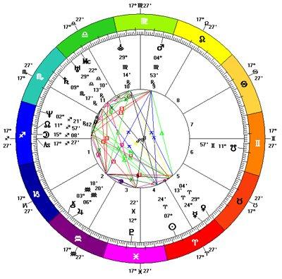 Discovery Chart Vesta