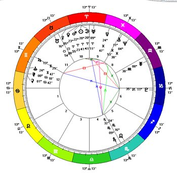 New Moon in Aries 2013 Chart