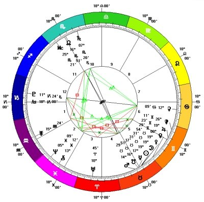 Solar Eclipse in Taurus - Chart 10th May 2013