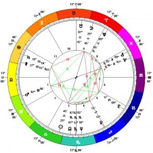 Lunar eclipse in Aries - Chart