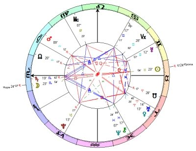 Full Moon in Scorpio - Chart