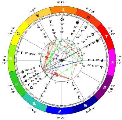 Mercury Retrograde June 2014