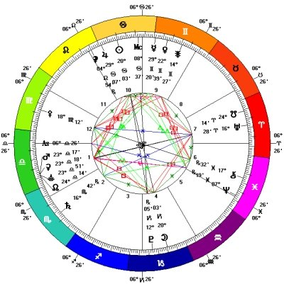 Full Moon in Capricorn - 12th July 2014