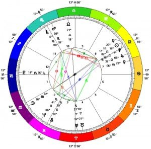 Full Moon in Aquarius - Chart - August 2014