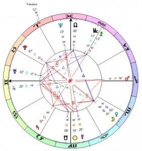 Pandora Discovery Chart