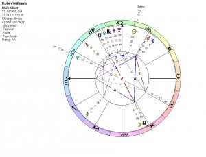 Robin Williams Natal Chart