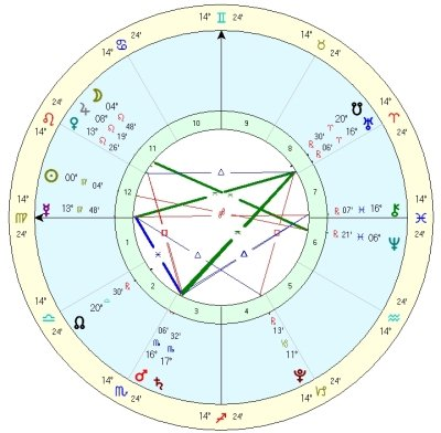 Weekly Astrology Forecast 8th September 2014 Lua