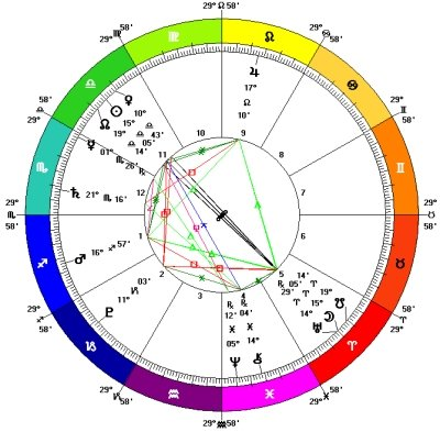 Lunar Eclipse in Aries October 2014