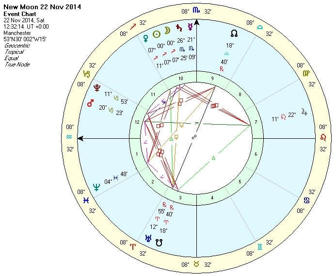 New Moon in Sagittarius - November 2014 - Chart