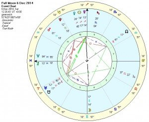 Full Moon in Gemini - Chart