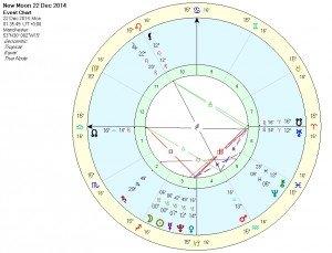 New Moon in Capricorn - Chart