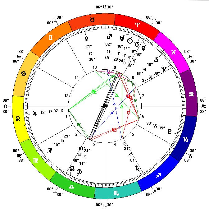 Lunar Eclipse in Libra 2015 Chart