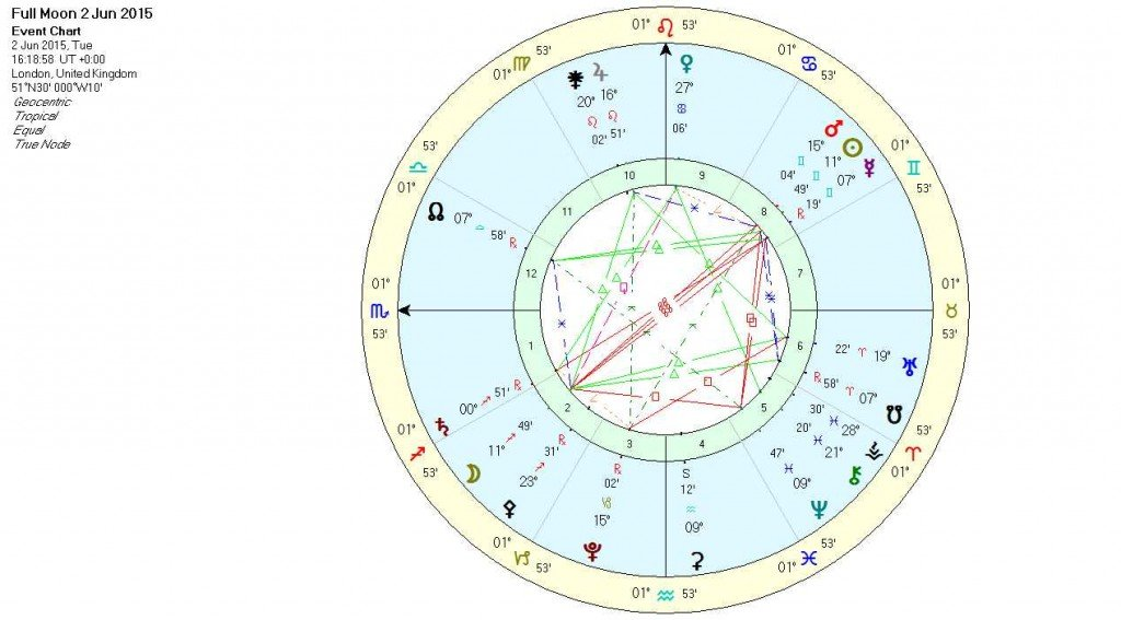 Full Moon in Sagittarius - Chart1