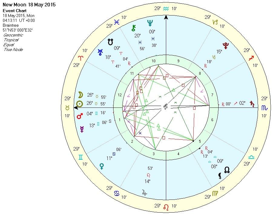 2015 Chinese Horoscope Forecast Autos Post