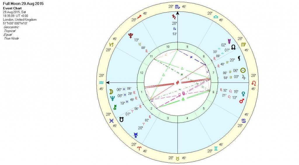 Full Moon in Pisces August 2015 Chart