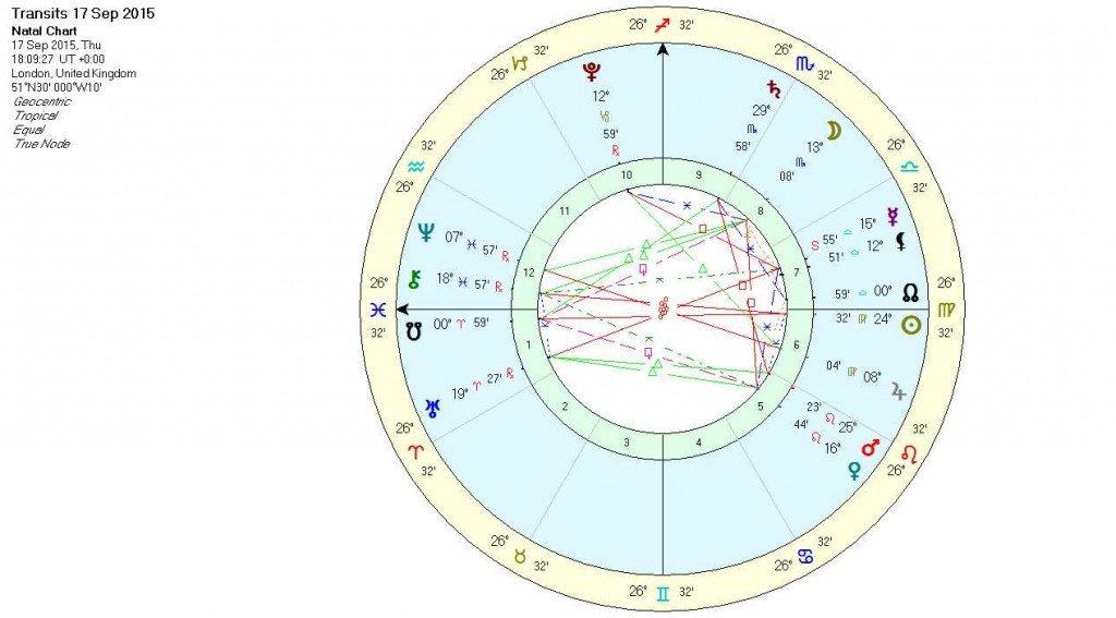 Mercury retro chart