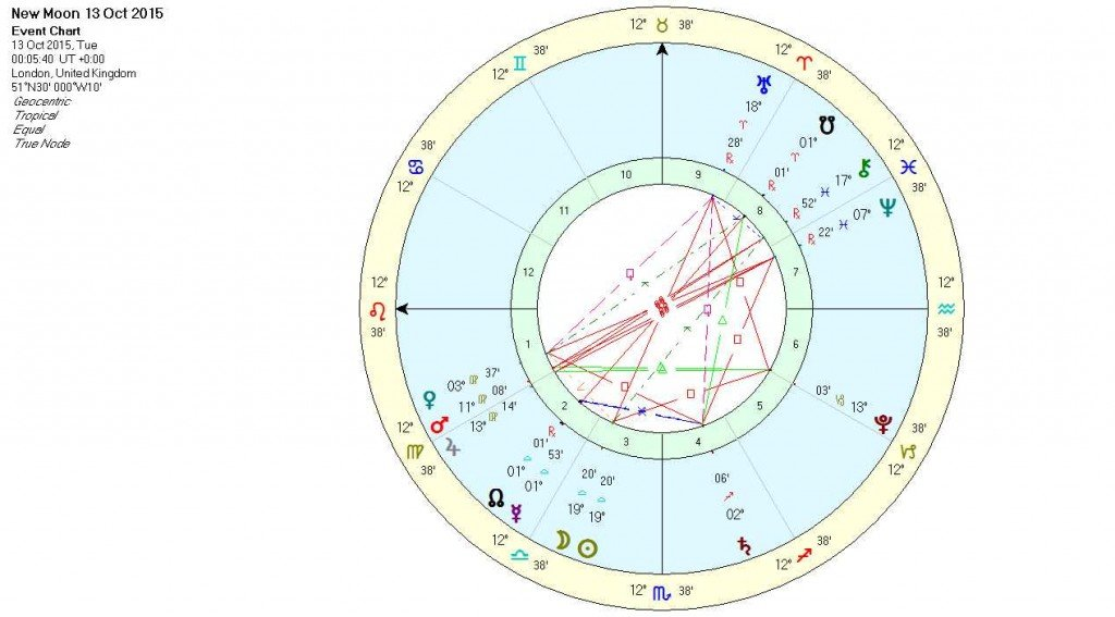 New Moon in Libra October 2015 - Chart