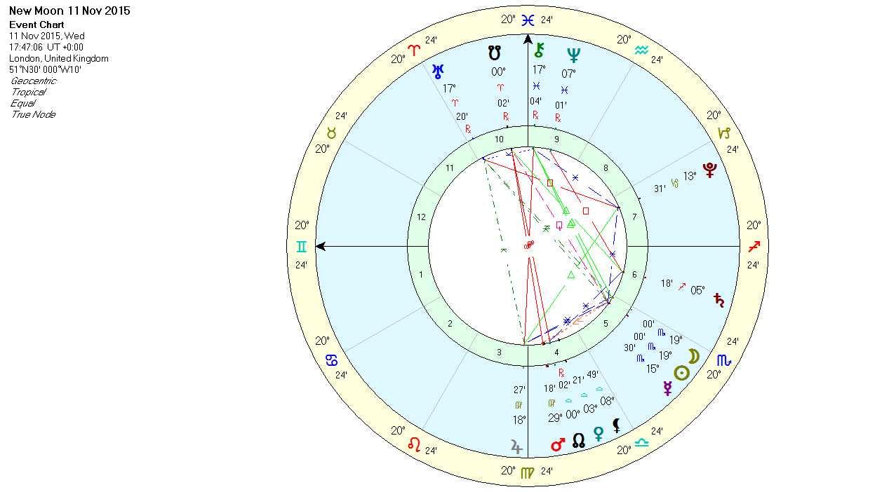 New moon in scorpio november 2015 fate lua astrology new moon in scorpio november 2015 chart nvjuhfo Images