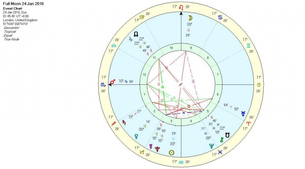 Full Moon in Leo Jan 16 - Chart
