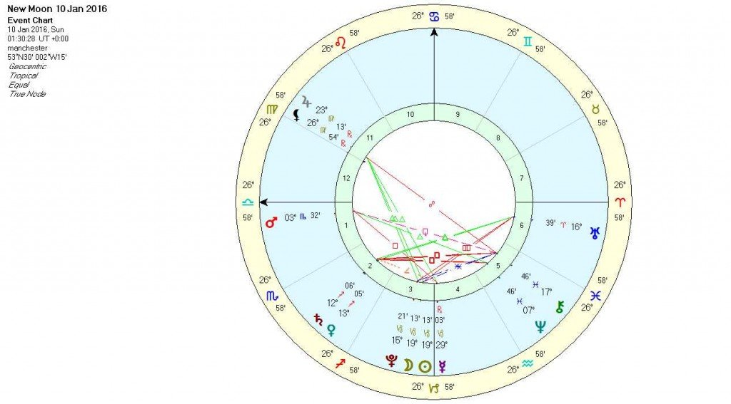 New Moon in Capricorn Jan 16 - Chart