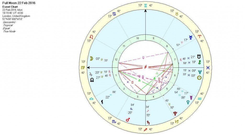 Full Moon in Virgo Chart