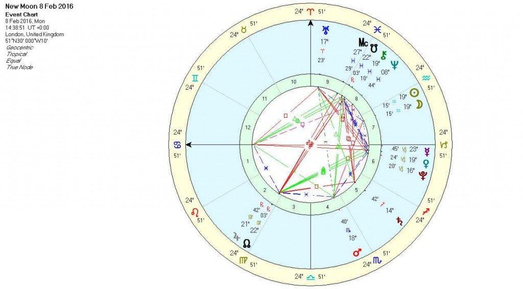 New Moon in Aquarius Feb 16 - Chart