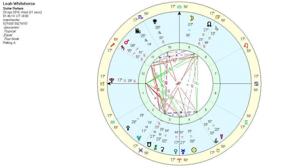 My Solar Return Chart 2016