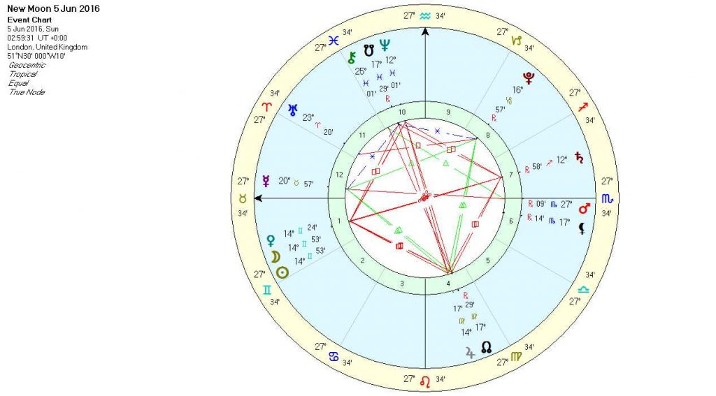 Gemini New Moon Chart