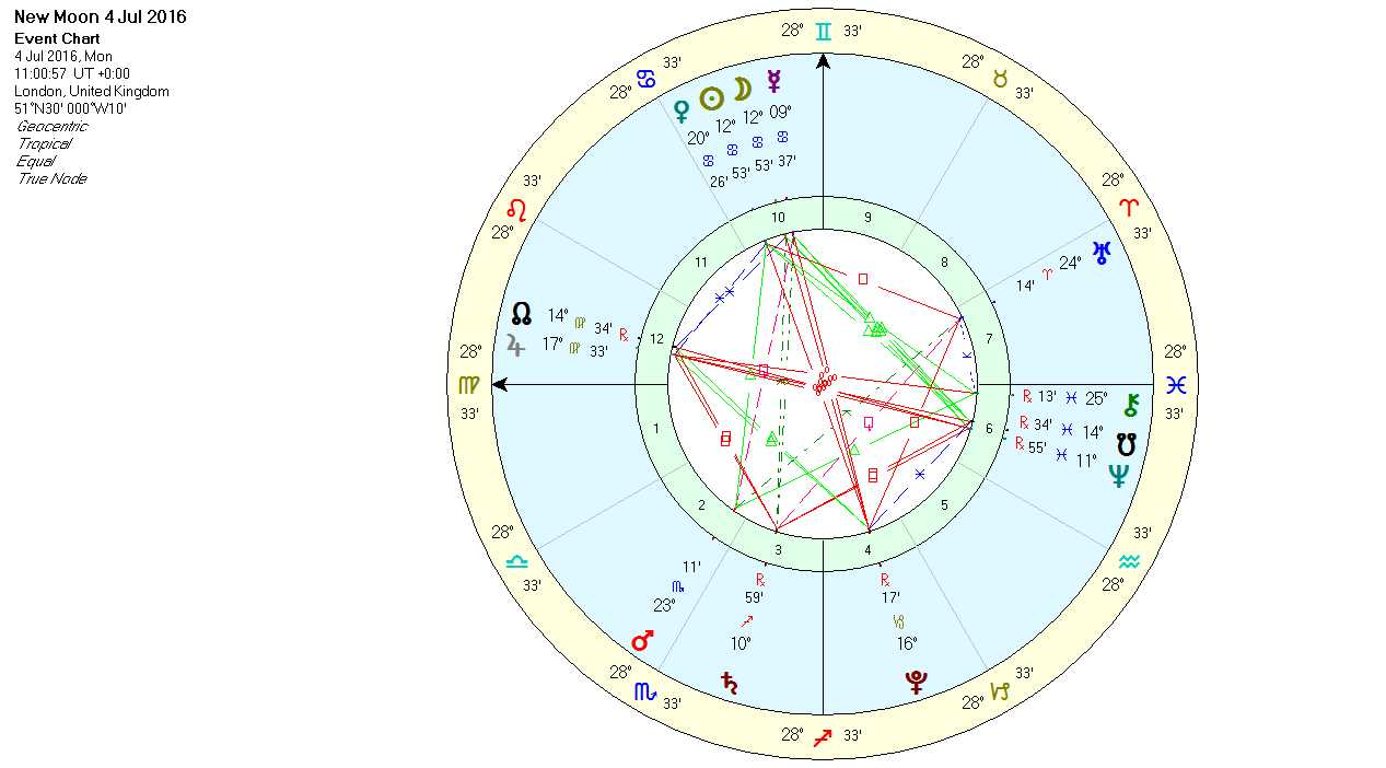 New moon in cancer july 2016 wolf at the door lua astrology new moon in cancer july 2016 chart nvjuhfo Image collections