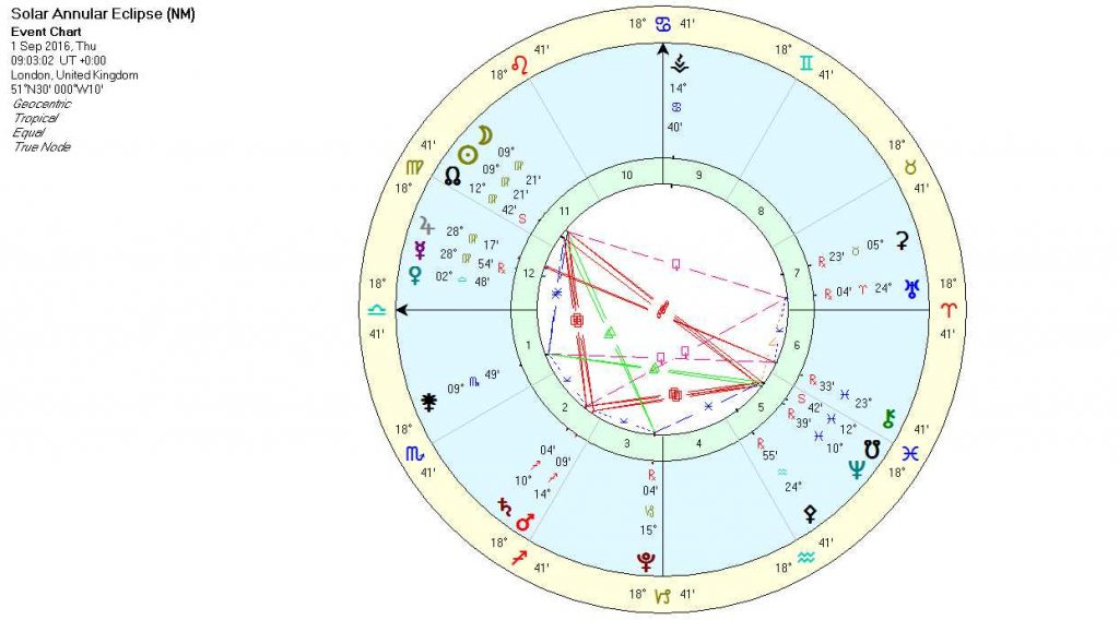 Solar Eclipse in Virgo Chart