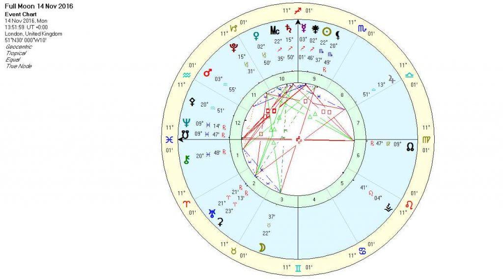 full-moon-in-taurus-nov16