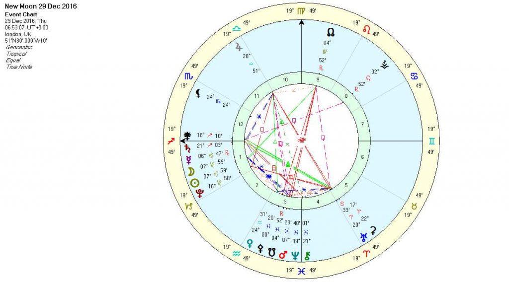 New Moon in Capricorn Dec16