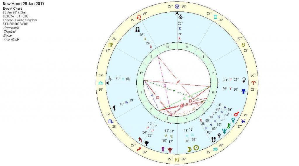 New Moon in Aquarius Jan17
