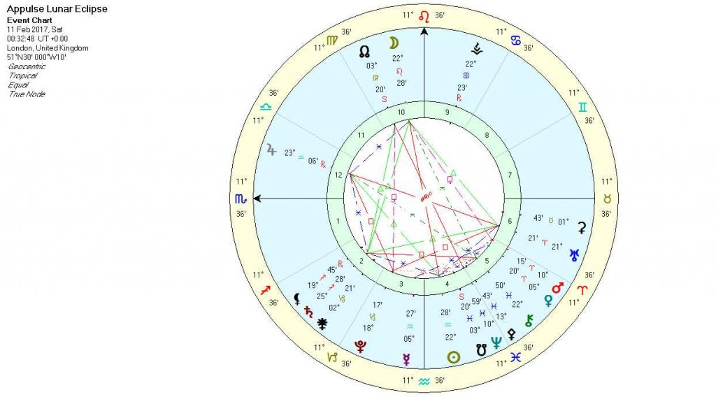 Lunar Eclipse Feb17
