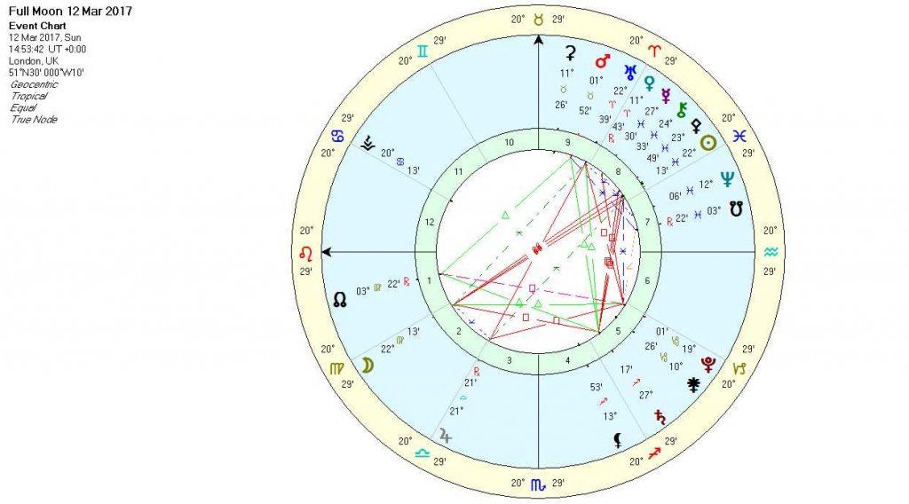 Full Moon in Virgo March 2017 Chart