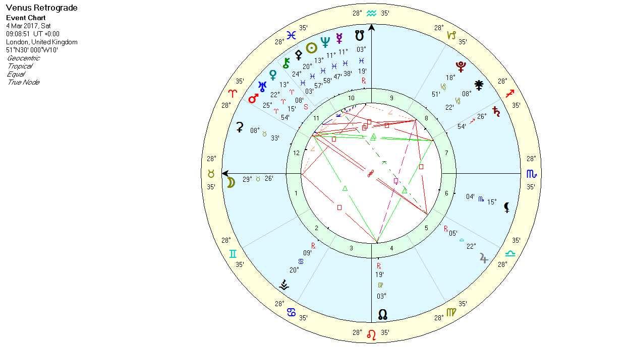 Venus retrograde 2017 facing demons lua astrology venus stations retro march 2017 geenschuldenfo Images