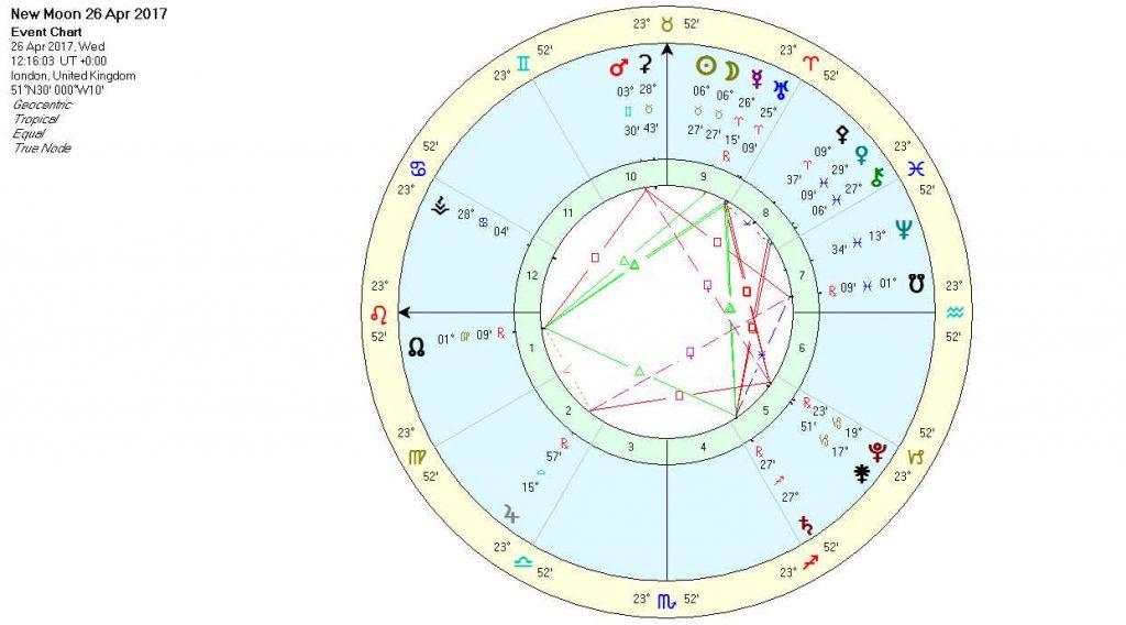 New Moon in Taurus Chart April 2017