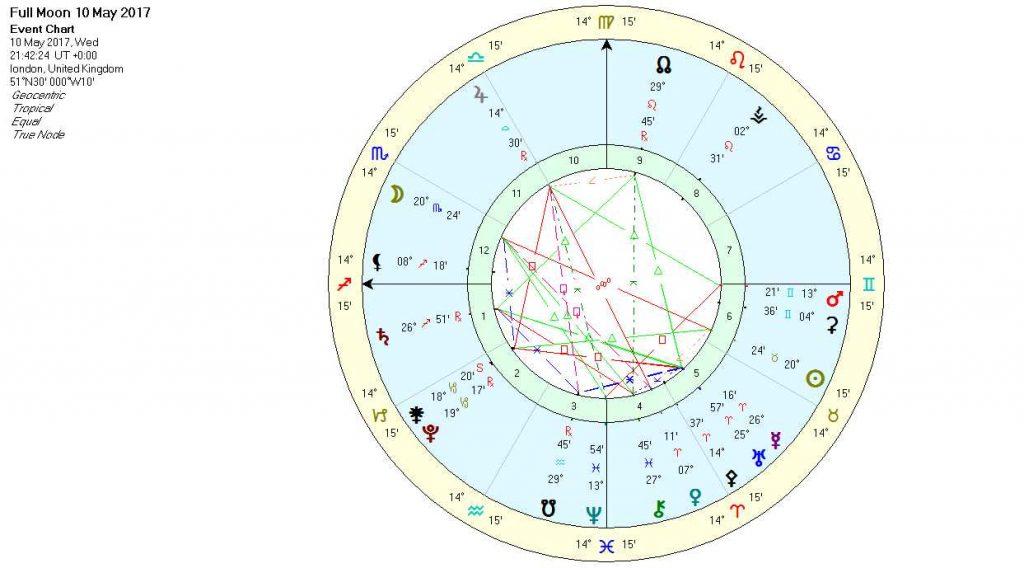 Full Moon in Scorpio May 2017 - Chart