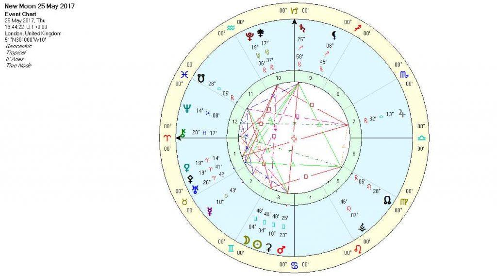 New Moon in Gemini May 2017 Chart