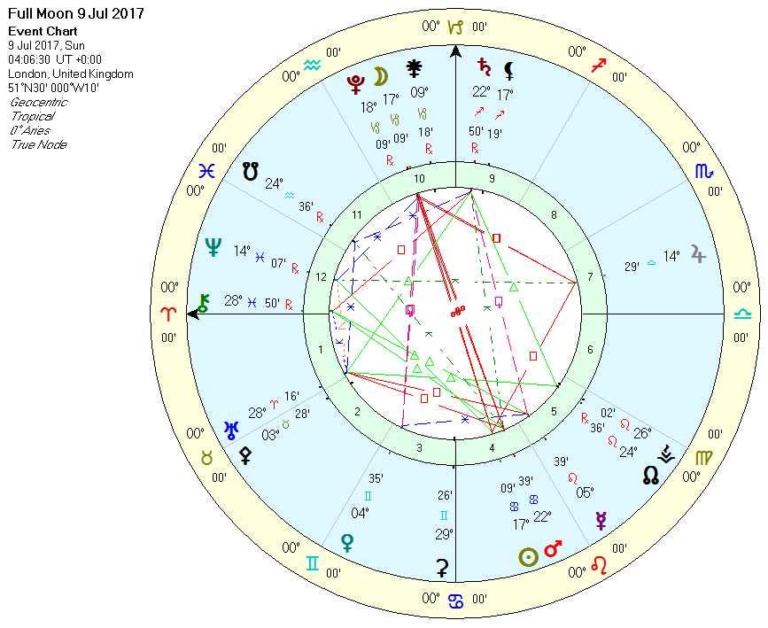 full moon in capricorn chart