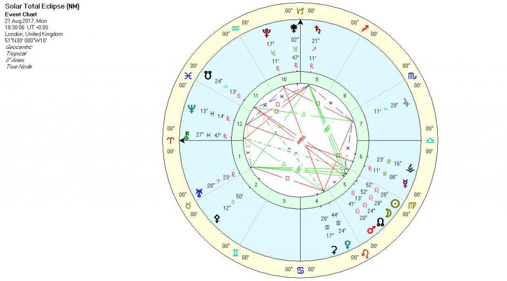 Solar Eclipse August 2017 - Chart