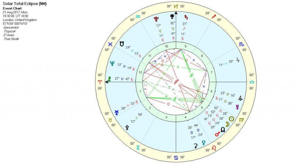 Solar Eclipse August 2017 - Chart