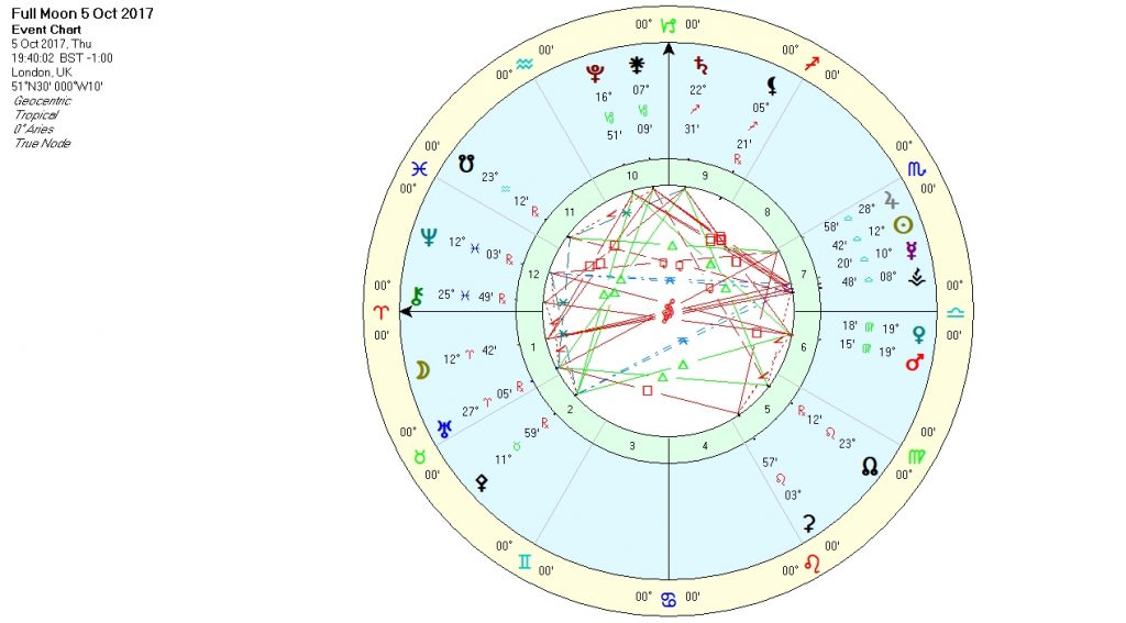 Full Moon 05Oct17 Chart