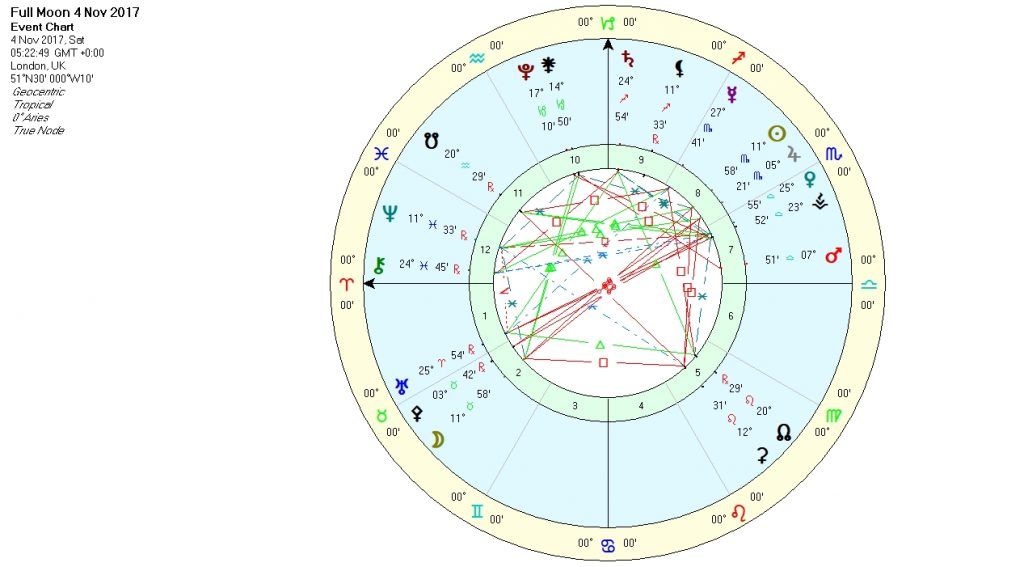 Full Moon Chart Nov17