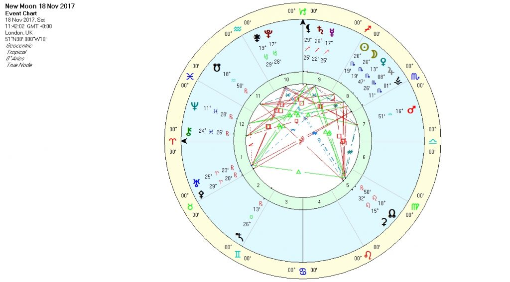New Moon in Scorpio Nov17 Chart