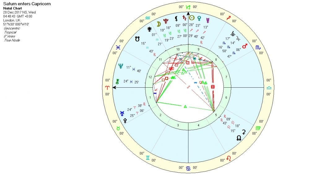 Saturn enters Capricorn