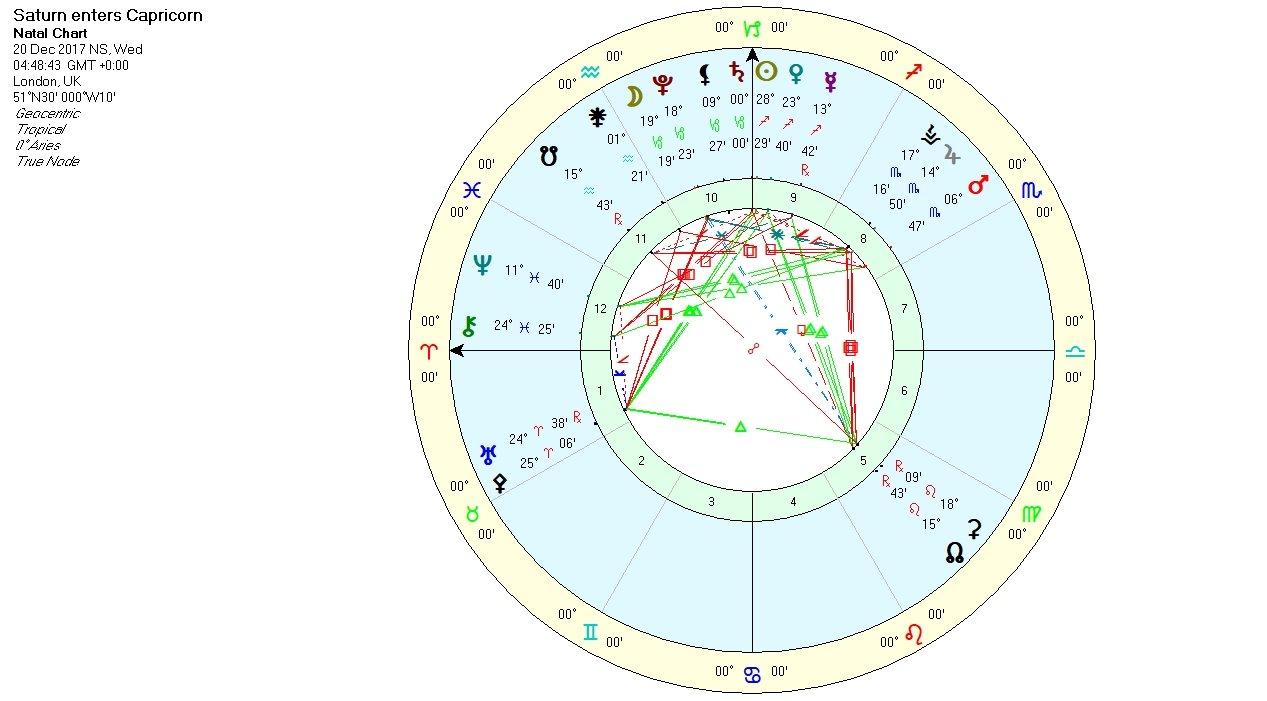 Saturn in Capricorn 2017 - 2020 | LUA ASTROLOGY